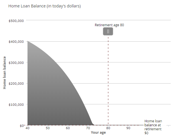 home loan balance graph
